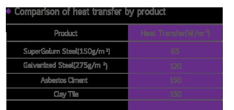 เปรียบเทียบการถ่ายเทความร้อน